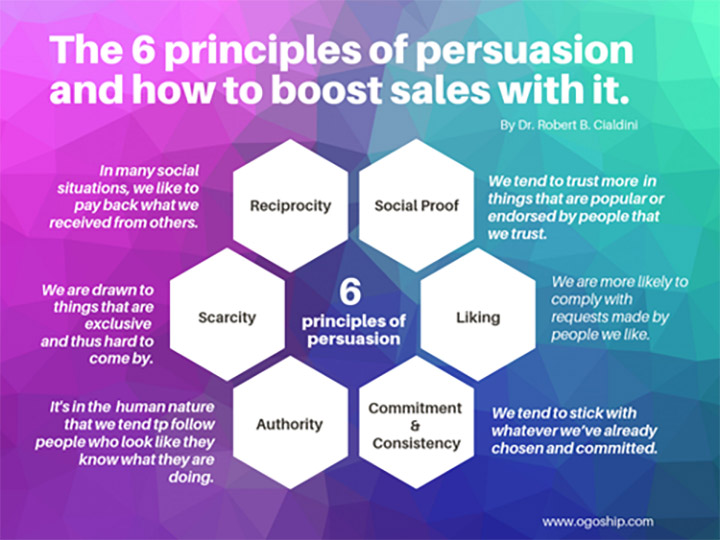 6-principles-of-persuasion