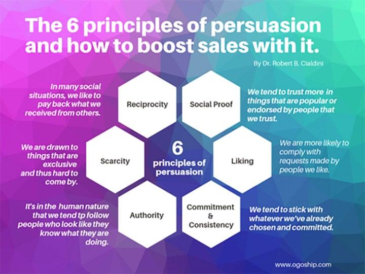 The 6 principles of persuasion