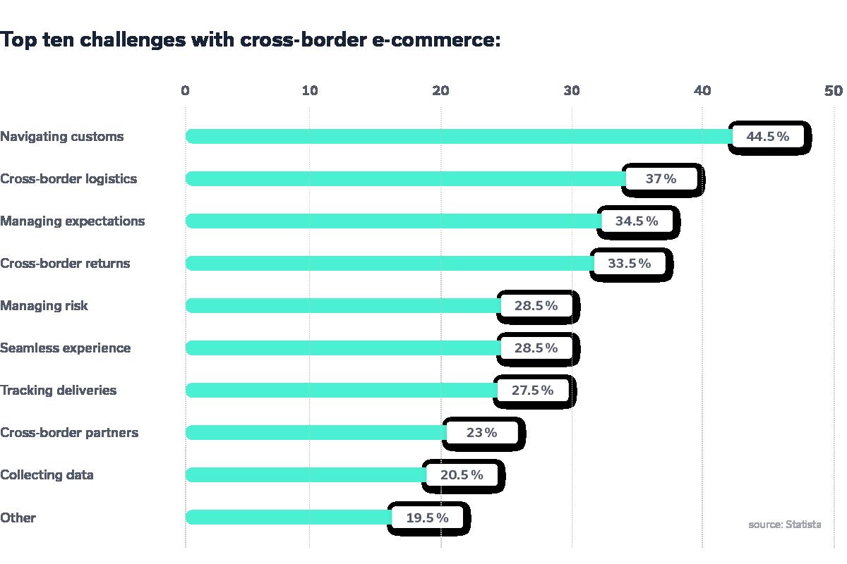 Top ten challenges with cross-border e-commerce