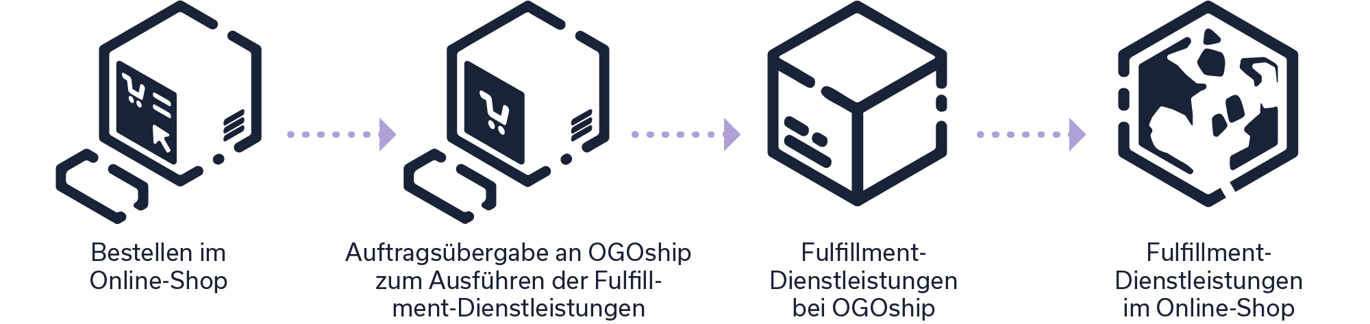 ogoship-order-fulfillment-de