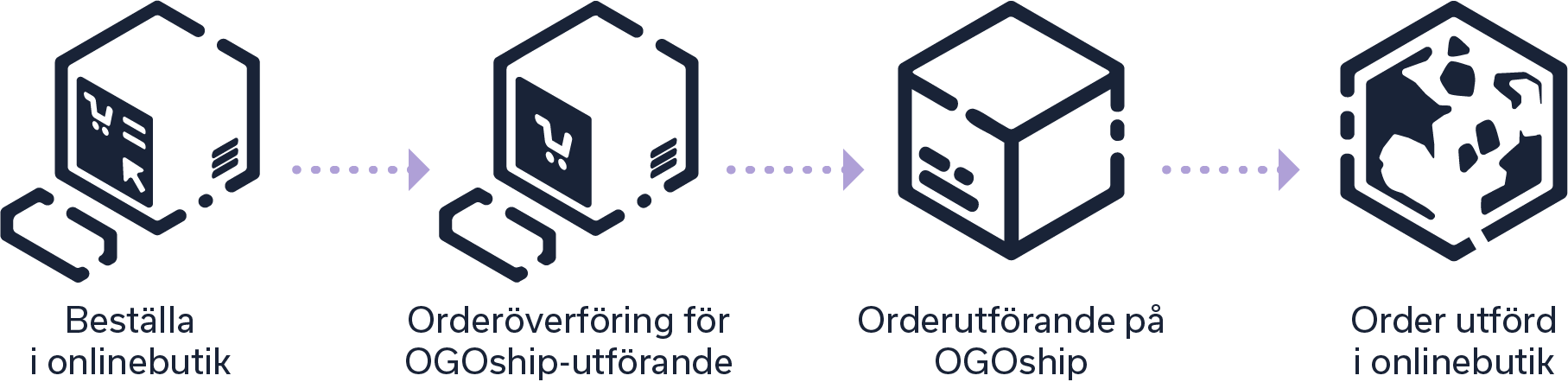 ogoship-order-fulfillment-sv