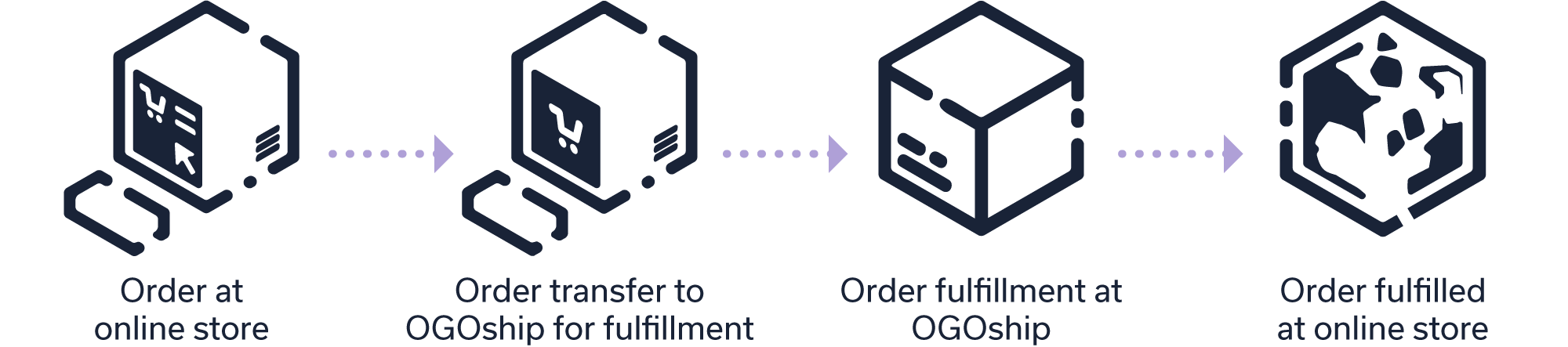 ogoship-order-fulfillment
